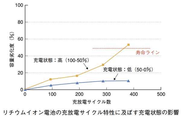小形リチウムイオン電池の寿命特性